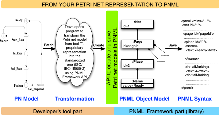From your Petri net representation to PNML